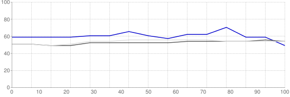 Percent of median household income going towards median monthly gross rent in Laredo Texas